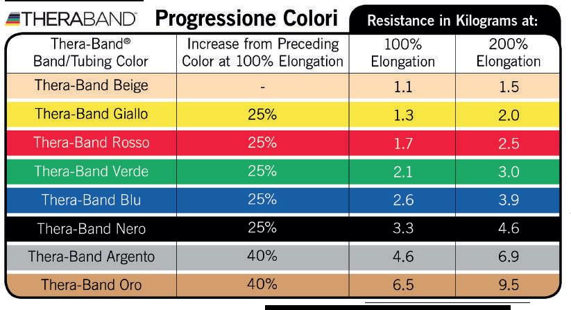 Thera-Band colori